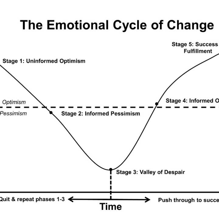 Five Stages You Move Through Emotionally When Changing Behavior